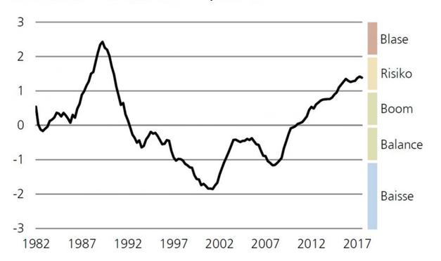 UBS Swiss Real Estate Bubble Index –3. Quartal 2017