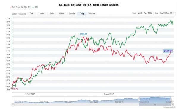 SXI Real Estate Shares TR (rot) und SPI (grün) in den letzten zwölf Monaten (Quelle: cash.ch)