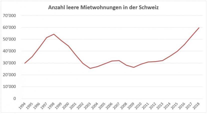Anzahl leerstehender Mietwohnungen seit 1994