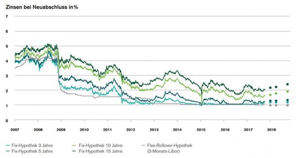 Verlauf der Hypozinsen in den letzten zehn Jahren, die Punkte stellen die Prognosen dar (Quelle: Credit Suisse)