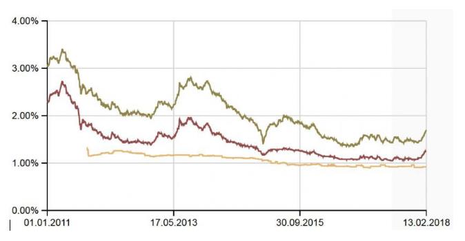 Festhypotheken mit zehn Jahre (grün) und fünf Jahre (rot) Laufzeit sowie Libor-Hypotheken (gelb) in den letzten sieben Jahren (Quelle: Vermögenspartner)